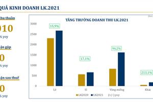 PNJ: Doanh thu vàng miếng tăng 94,2% do dịp lễ Thần Tài