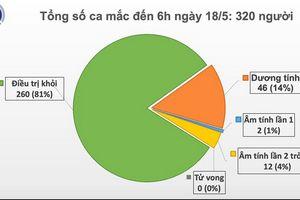 Đã 32 ngày Việt Nam không có ca mắc COVID-19 ở cộng đồng, 14 ca xét nghiệm âm tính từ 1 lần trở lên