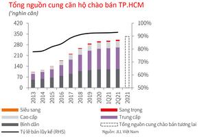 JLL: Giá bán căn hộ TP HCM tăng 4 - 5% do nguồn cung khan hiếm, giá vật liệu leo thang